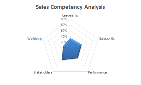 Nua Sales Competency Analysis